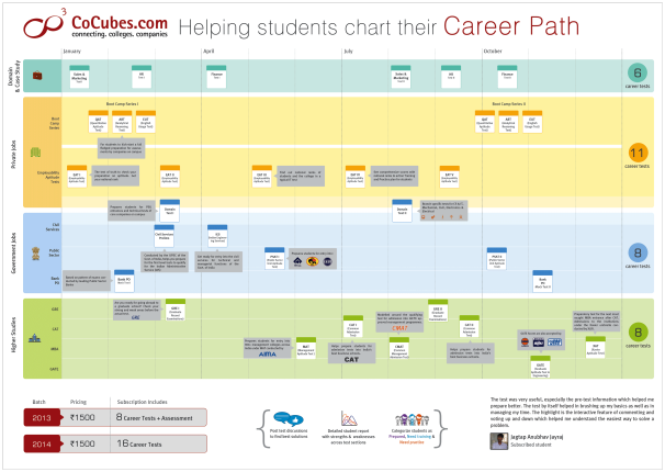 Student career path